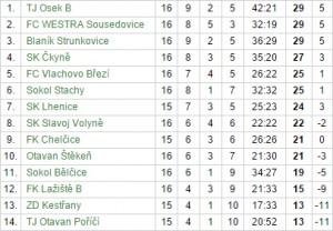 Slavoj zvítězil gólem 16letého Filipa Gašpara!
